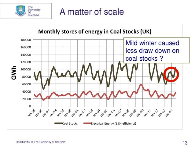 09/01/2015 © The University of Sheffield 13 A matter of scale Mild winter caused less draw down on coal stocks ?
