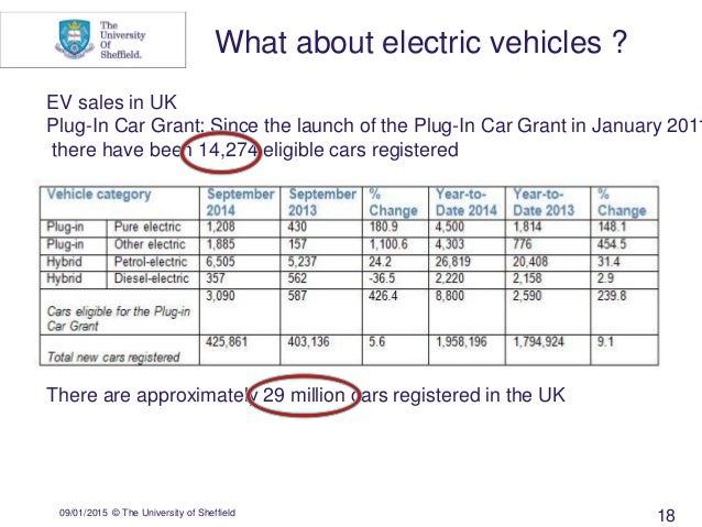 09/01/2015 © The University of Sheffield EV sales in UK Plug-In Car Grant: Since the launch of the Plug-In Car Grant in Ja...