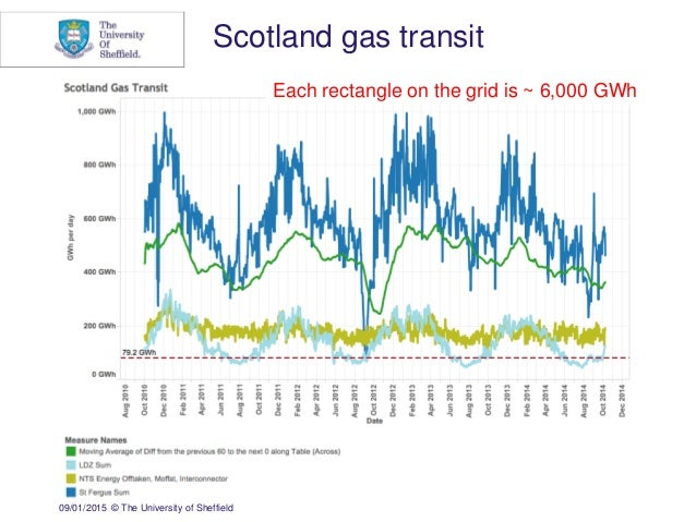 09/01/2015 © The University of Sheffield Scotland gas transit Each rectangle on the grid is ~ 6,000 GWh