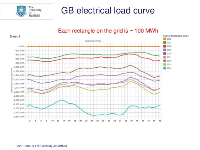 09/01/2015 © The University of Sheffield GB electrical load curve Each rectangle on the grid is ~ 100 MWh