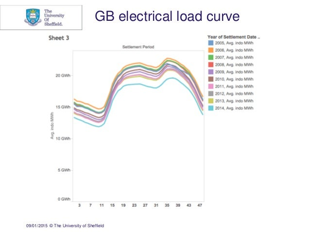 09/01/2015 © The University of Sheffield GB electrical load curve