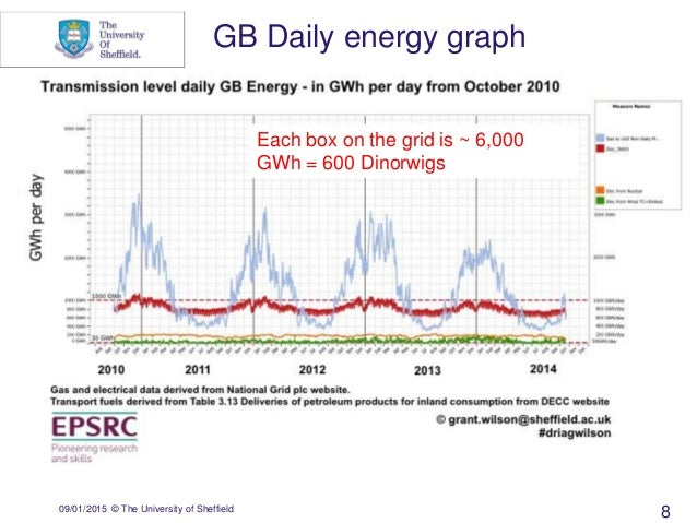 09/01/2015 © The University of Sheffield GB Daily energy graph Each box on the grid is ~ 6,000 GWh = 600 Dinorwigs 8