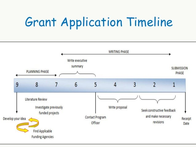 writing grant proposal Writing a successful grant proposal tips on writing an effective research grant application on this page: before you start writing writing your research grant application final draft & review additional resources.