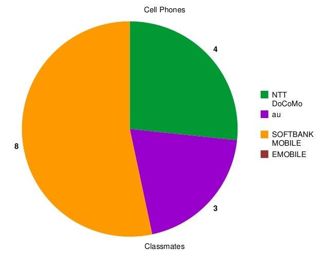 Cell Phones                  4                      NTT                      DoCoMo                      au               ...