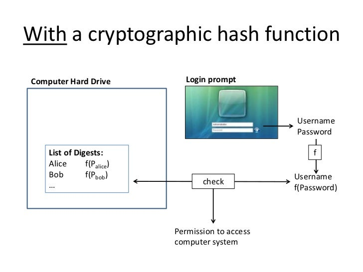 Requirements of hash function in cryptography