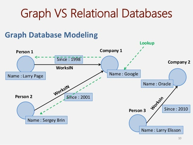 Graph And Rdf Databases. Vehicle Storage Phoenix Plumbers In Irving Tx. University South Florida O Brien Garage Doors. Strong Buy Stock Recommendations. South African Safaris Tours Dish Tv Miami Fl. Windows Distributed File System. Loan For Small Business Start Up. Edgar Filing Deadlines Texas Llc Registration. Money Transfer Philippines Irs Audit Defense