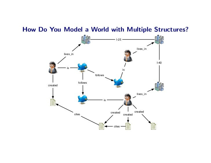 How Do You Model a World with Multiple Structures?                                                         I-25           ...