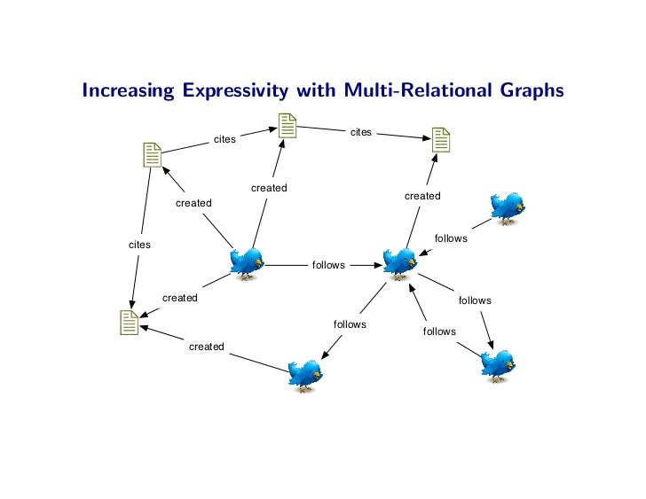 Increasing Expressivity with Multi-Relational Graphs                                                      cites           ...