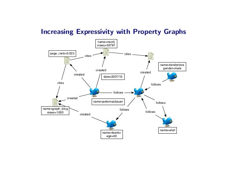 Increasing Expressivity with Property Graphs                                         name=neo4j                           ...