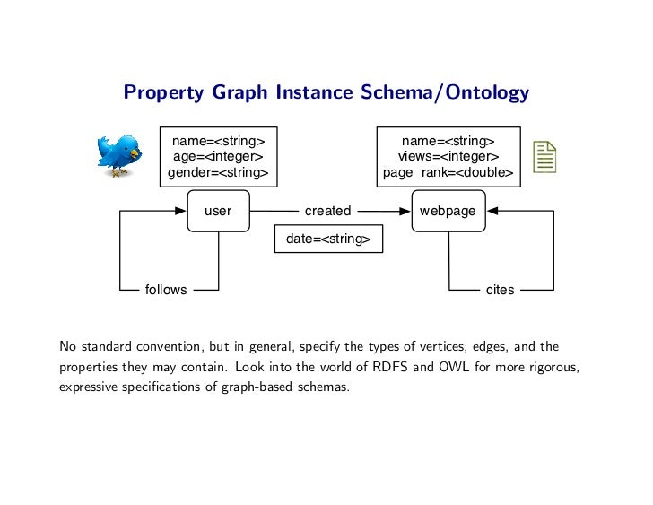 Property Graph Instance Schema/Ontology                    name=<string>                        name=<string>             ...