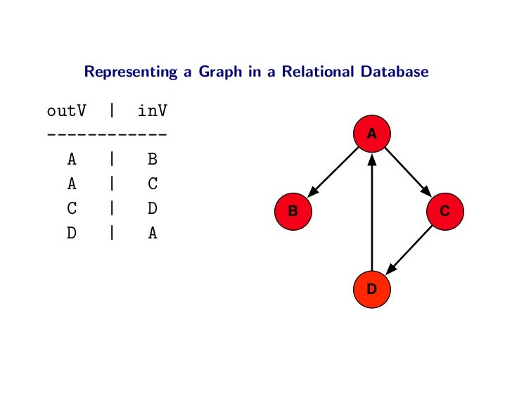Representing a Graph in a Relational Database  outV | inV ------------                           A   A   |   B   A   |   C...