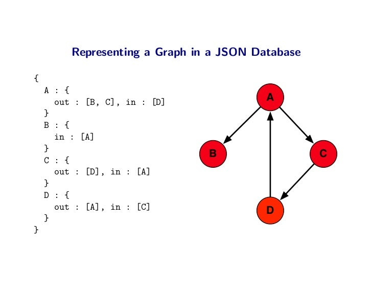Representing a Graph in a JSON Database  {     A : {       out : [B, C], in : [D]              A     }     B : {       in ...