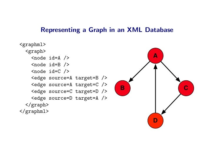 Representing a Graph in an XML Database  <graphml>   <graph>     <node id=A />                        A     <node id=B /> ...