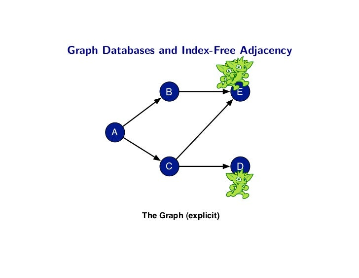 Graph Databases and Index-Free Adjacency                      B                E           A                      C       ...