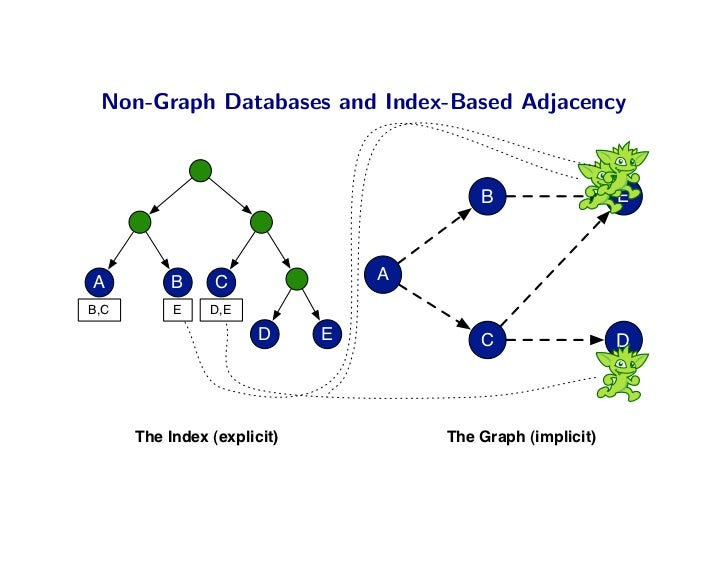 Non-Graph Databases and Index-Based Adjacency                                             B                  E    A       ...