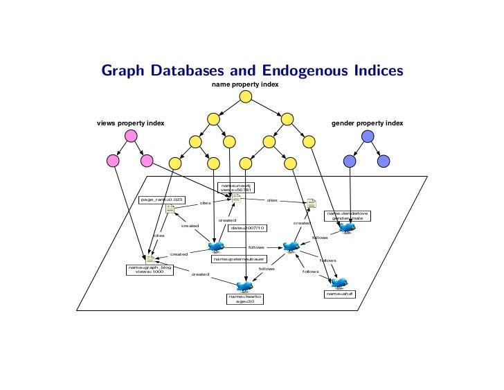 Graph Databases and Endogenous Indices                                                name property index     views proper...