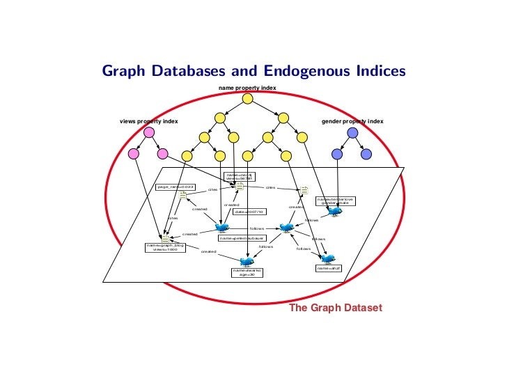 Graph Databases and Endogenous Indices                                                  name property index       views pr...