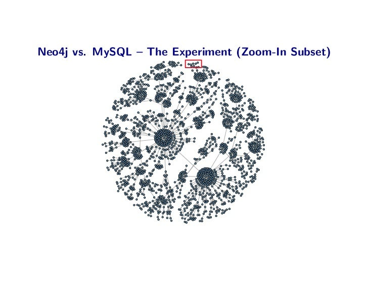 Neo4j vs. MySQL – The Experiment (Zoom-In Subset)