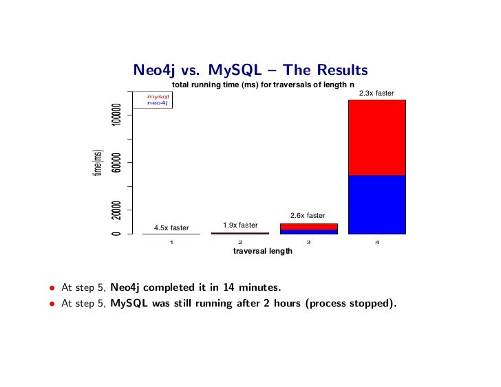 Neo4j vs. MySQL – The Results                                total running time (ms) for step traverals of length n       ...