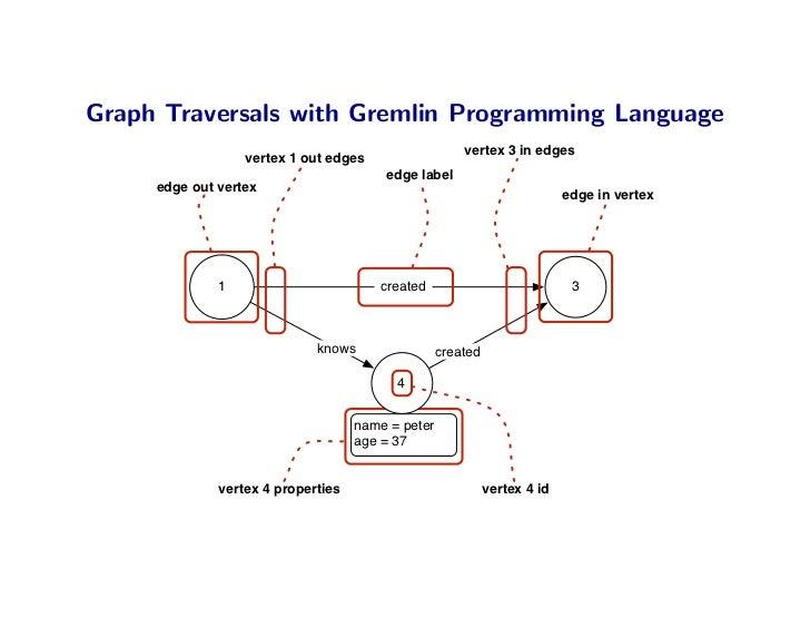 Graph Traversals with Gremlin Programming Language                                                        vertex 3 in edge...