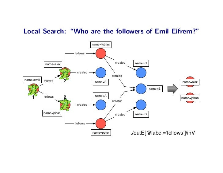 "Local Search: ""Who are the followers of Emil Eifrem?""                                         name=tobias                 ..."
