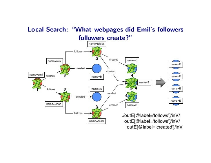 "Local Search: ""What webpages did Emil's followers                followers create?""                                       ..."
