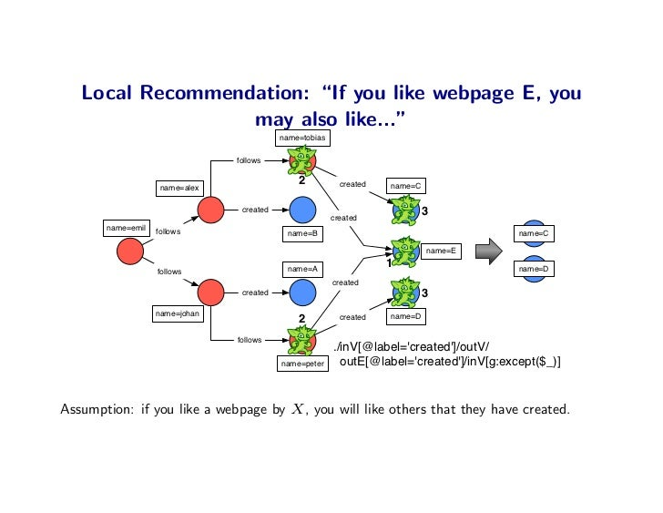 """Local Recommendation: """"If you like webpage E, you                   may also like...""""                                     ..."""