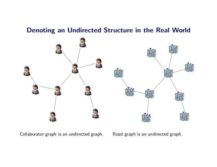 Denoting an Undirected Structure in the Real World     Collaborator graph is an undirected graph.   Road graph is an undir...