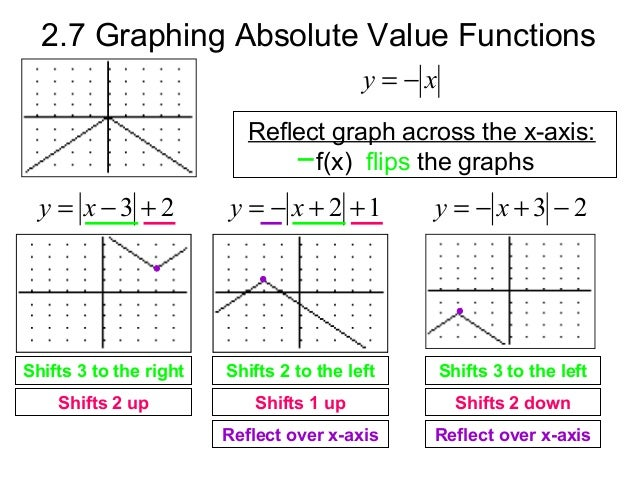 how do you write absolute value equations graphing