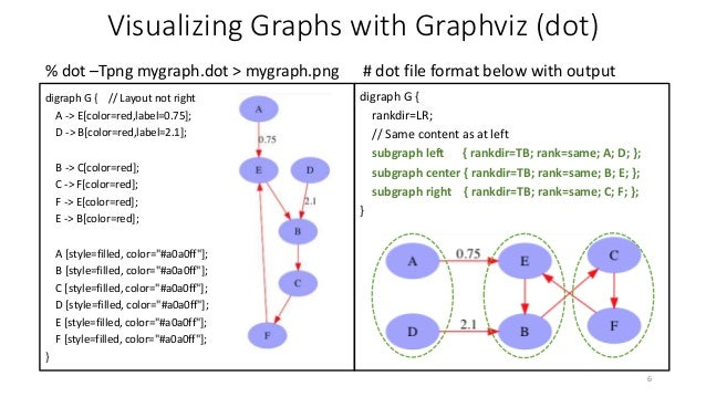 Graph Database Query Languages