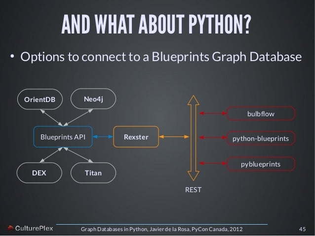 Graph databases in python pycon canada 2012 43 malvernweather
