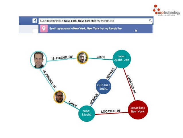 Graph database use cases 28 ccuart Images
