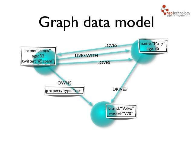 Graph database Use Cases Slide 3