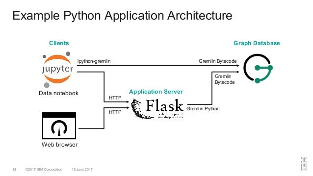 ©2017 IBM Corporation 19 June 201713 Example Python Application Architecture Graph DatabaseClients Web browser Data notebo...