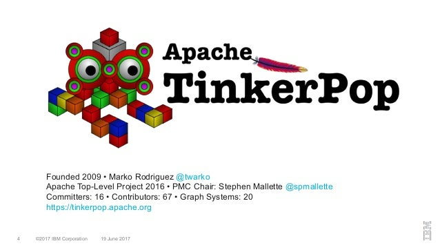 ©2017 IBM Corporation 19 June 20174 Founded 2009 • Marko Rodriguez @twarko Apache Top-Level Project 2016 • PMC Chair: Step...