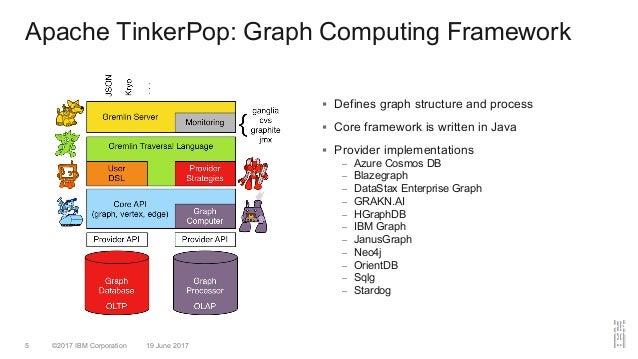©2017 IBM Corporation 19 June 20175 Apache TinkerPop: Graph Computing Framework § Defines graph structure and process § Co...