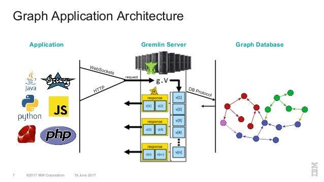 ©2017 IBM Corporation 19 June 20177 Graph Application Architecture Gremlin Server Graph DatabaseApplication