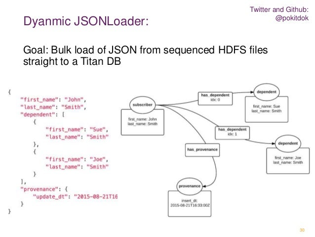 healthgraph dynamic json load open source version wip 30