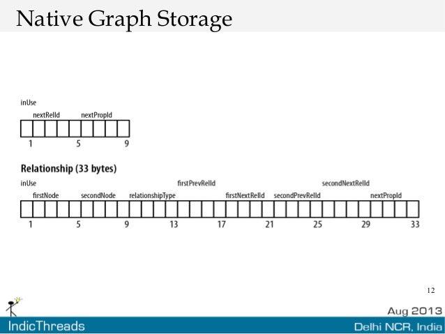 12 Native Graph Storage