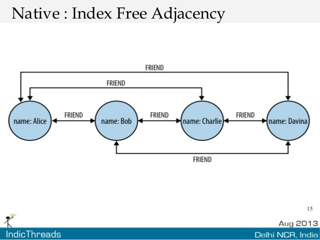 15 Native : Index Free Adjacency