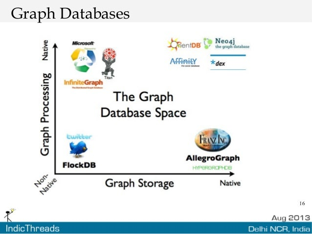 16 Graph Databases