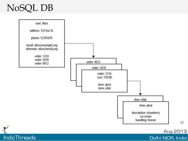 25 NoSQL DB