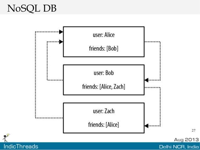 27 NoSQL DB