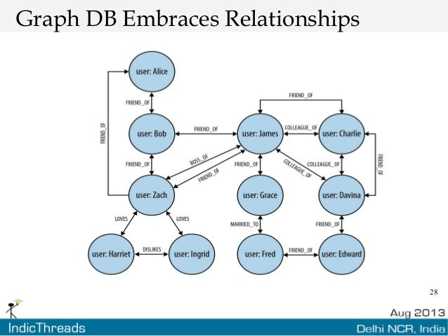 28 Graph DB Embraces Relationships
