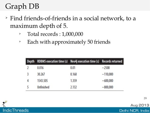 29 Graph DB  Find friends-of-friends in a social network, to a maximum depth of 5.  Total records : 1,000,000  Each wit...