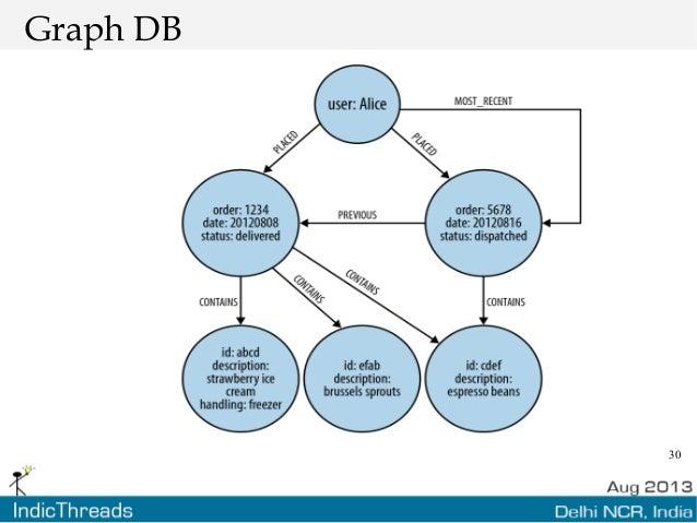 30 Graph DB