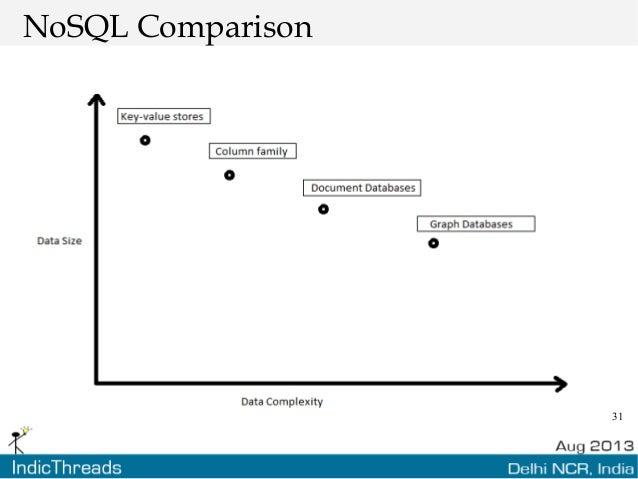 31 NoSQL Comparison
