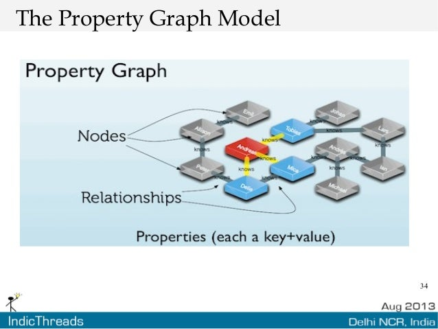 34 The Property Graph Model