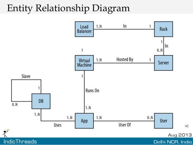 42 Entity Relationship Diagram