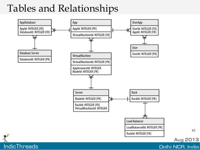43 Tables and Relationships